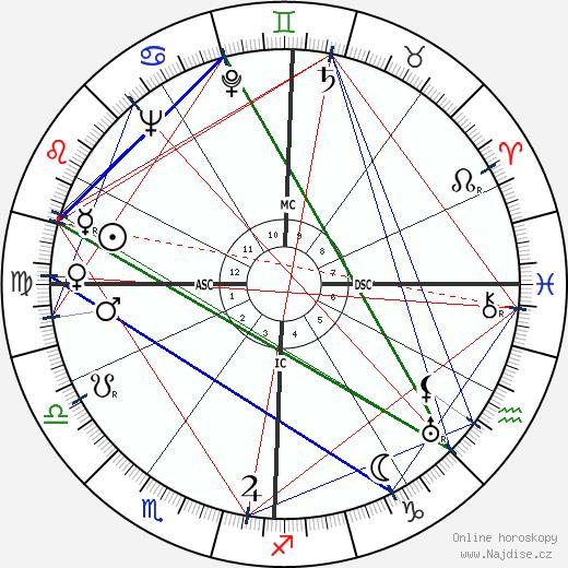 Gene Kelly wikipedie wiki 2019, 2020 horoskop