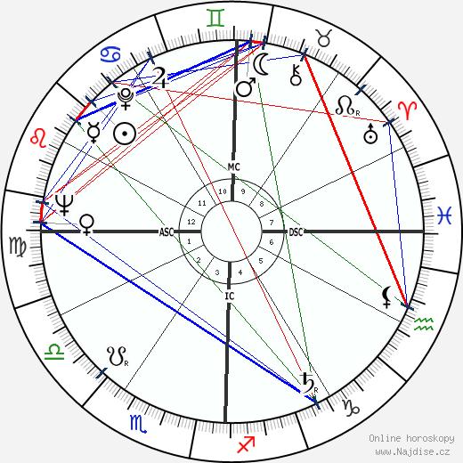 Gene Littler wikipedie wiki 2020, 2021 horoskop