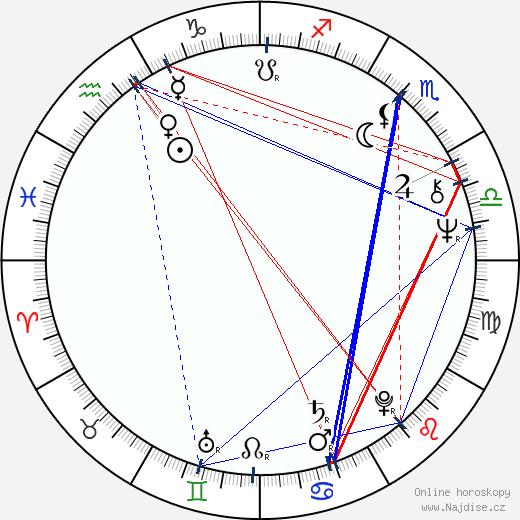 Gene Siskel wikipedie wiki 2018, 2019 horoskop