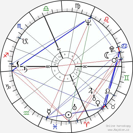 Gene Taylor wikipedie wiki 2019, 2020 horoskop