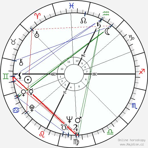 Gene Wilder wikipedie wiki 2020, 2021 horoskop