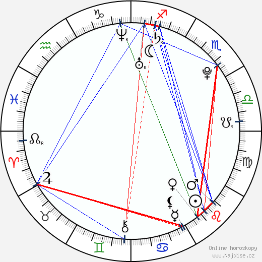 Genelia D'Souza wikipedie wiki 2018, 2019 horoskop