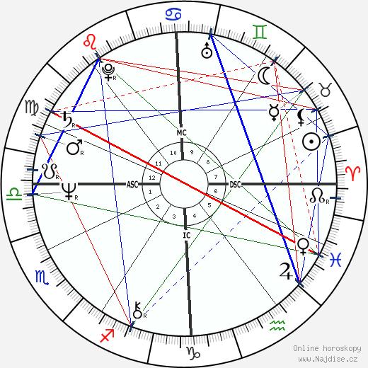 Generál Alexandr Ivanovič Lebeď wikipedie wiki 2019, 2020 horoskop