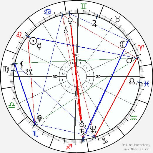 Geneva Azar wikipedie wiki 2018, 2019 horoskop