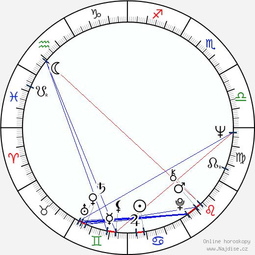 Geneviève Bujold wikipedie wiki 2019, 2020 horoskop