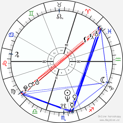 Geneviève Lhermitte wikipedie wiki 2017, 2018 horoskop