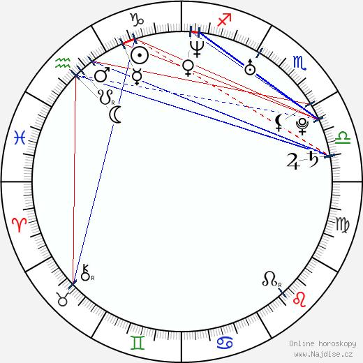 Genevieve Padalecki wikipedie wiki 2019, 2020 horoskop