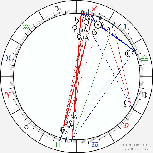 Genevieve Tobin wikipedie wiki 2019, 2020 horoskop