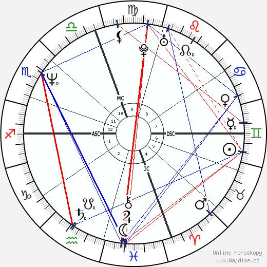 Genie Francis wikipedie wiki 2020, 2021 horoskop