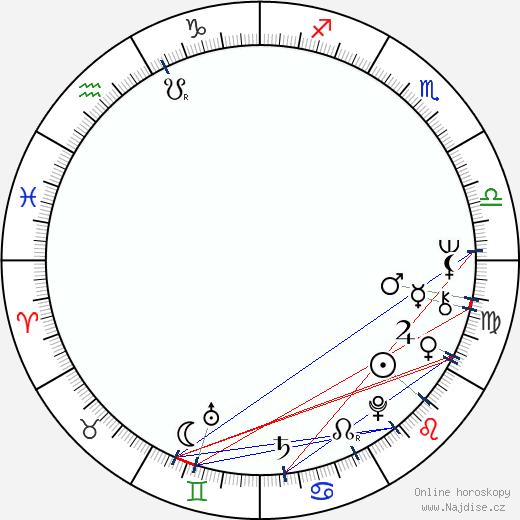 Gennadi Melkonyan wikipedie wiki 2018, 2019 horoskop