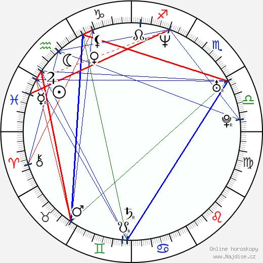 Geoff Gustafson wikipedie wiki 2020, 2021 horoskop