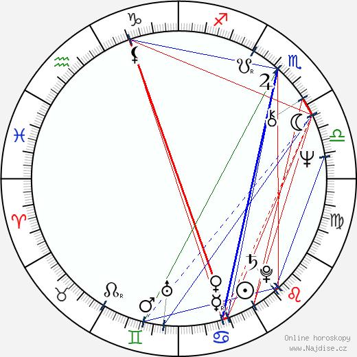 Geoff McQueen wikipedie wiki 2017, 2018 horoskop