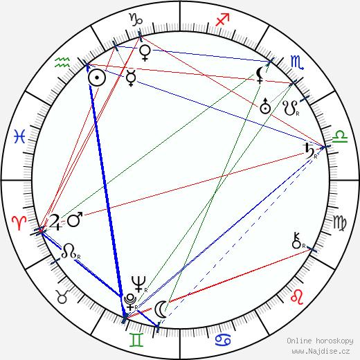 Geoffrey Faithfull wikipedie wiki 2018, 2019 horoskop