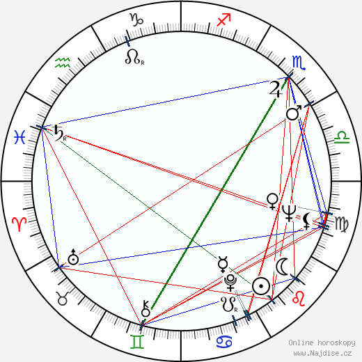 Geoffrey Lewis wikipedie wiki 2019, 2020 horoskop