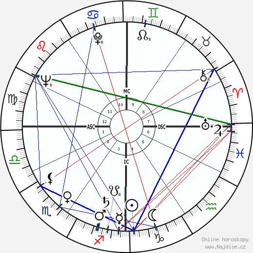 Geoffrey Pearson wikipedie wiki 2019, 2020 horoskop