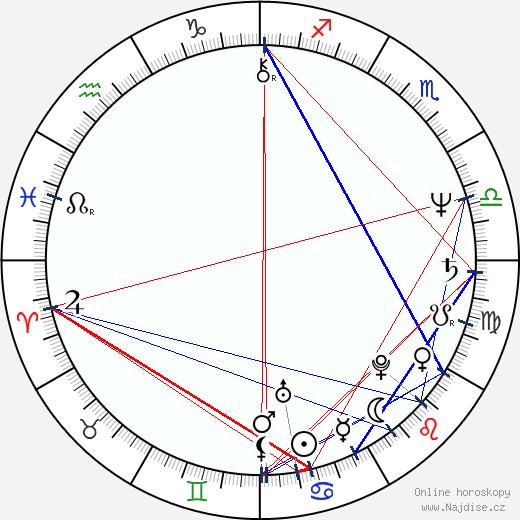 Geoffrey Rush wikipedie wiki 2019, 2020 horoskop