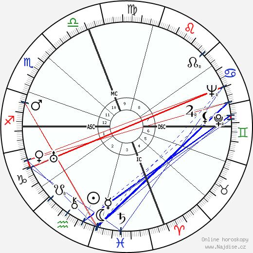 Geoffrey T. Hellman wikipedie wiki 2018, 2019 horoskop