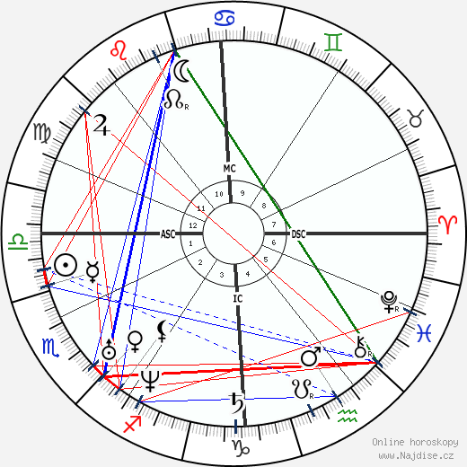 Georg Büchner wikipedie wiki 2019, 2020 horoskop