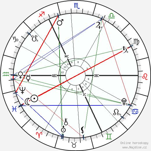 Georg Fridrich Händel wikipedie wiki 2020, 2021 horoskop