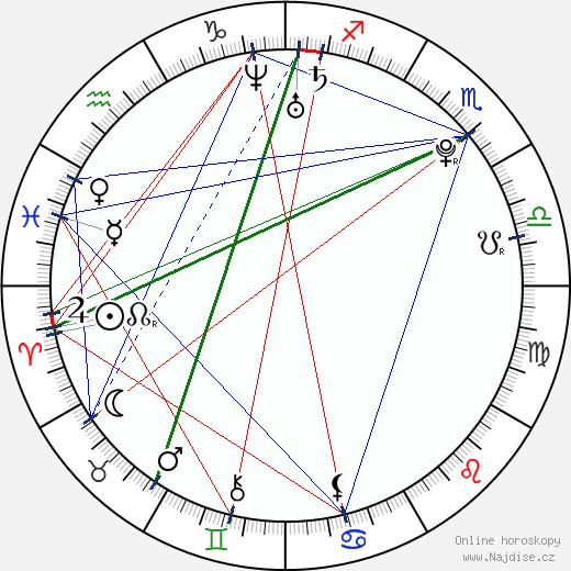 Georg Listing wikipedie wiki 2018, 2019 horoskop
