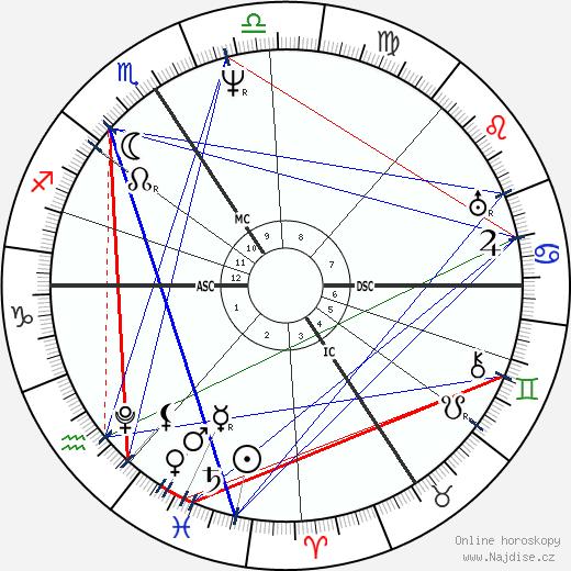 Georg Ohm wikipedie wiki 2020, 2021 horoskop