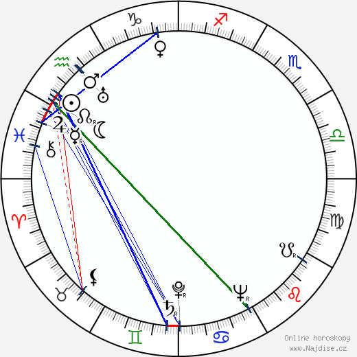 Georg Thomalla wikipedie wiki 2018, 2019 horoskop