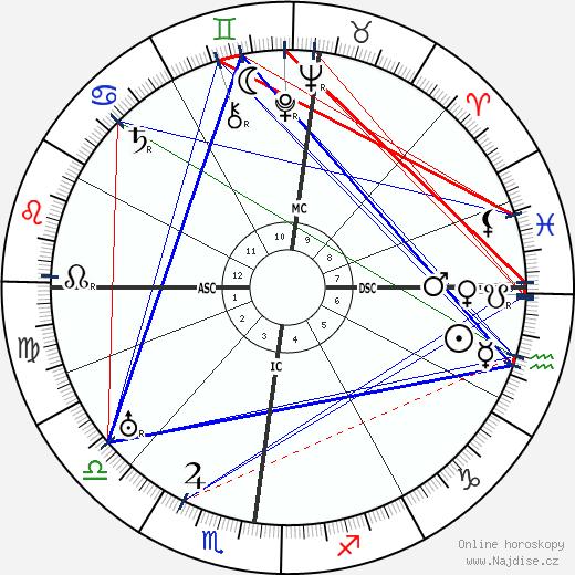 Georg Trakl wikipedie wiki 2019, 2020 horoskop