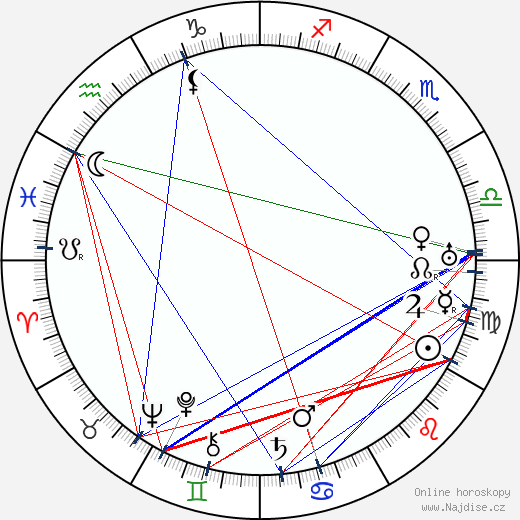 Georg Wilhelm Pabst wikipedie wiki 2017, 2018 horoskop