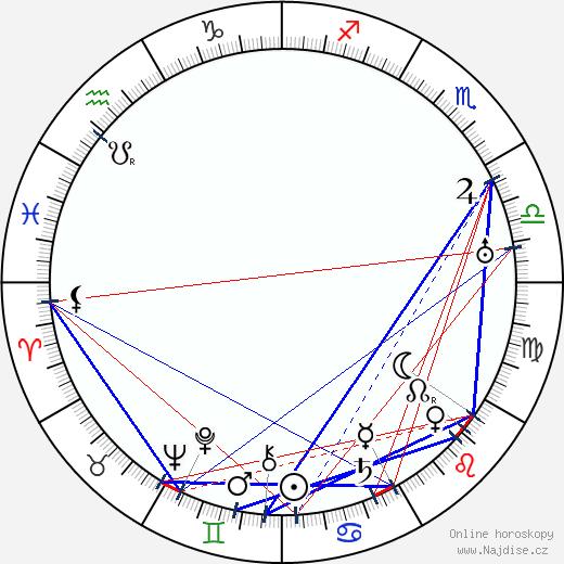 George Abbott wikipedie wiki 2018, 2019 horoskop