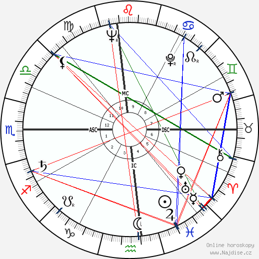 George Abell wikipedie wiki 2018, 2019 horoskop