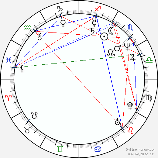 George Alexandru wikipedie wiki 2017, 2018 horoskop