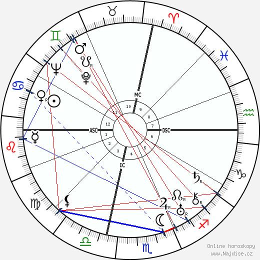 George Antheil wikipedie wiki 2018, 2019 horoskop