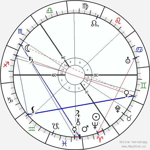 George Arliss wikipedie wiki 2018, 2019 horoskop