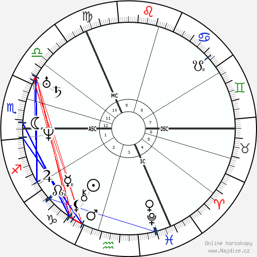 George Bidder wikipedie wiki 2017, 2018 horoskop