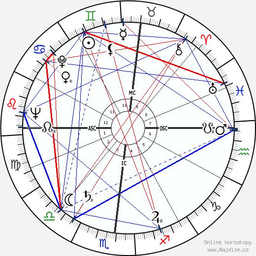 George Bush wikipedie wiki 2018, 2019 horoskop