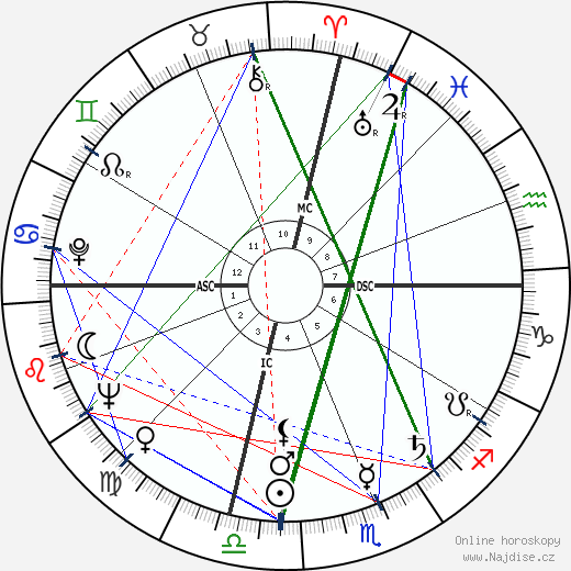 George C. Scott wikipedie wiki 2018, 2019 horoskop
