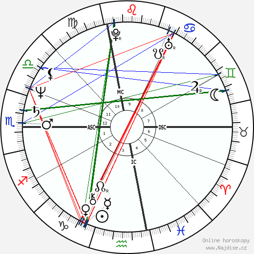 George Cappuzzello wikipedie wiki 2019, 2020 horoskop