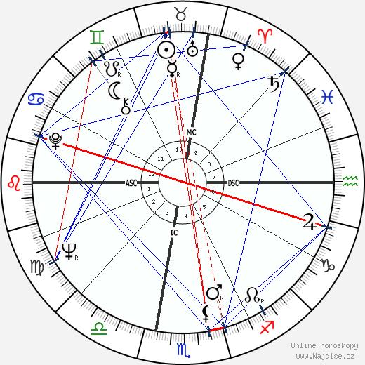 George Carlin wikipedie wiki 2019, 2020 horoskop