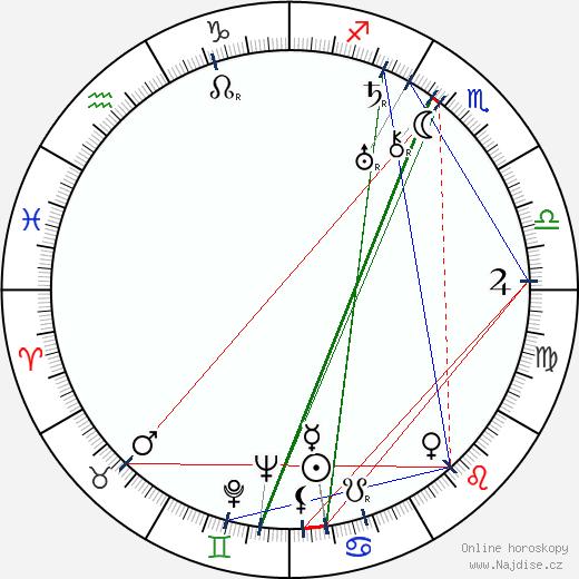 George Chandler wikipedie wiki 2018, 2019 horoskop