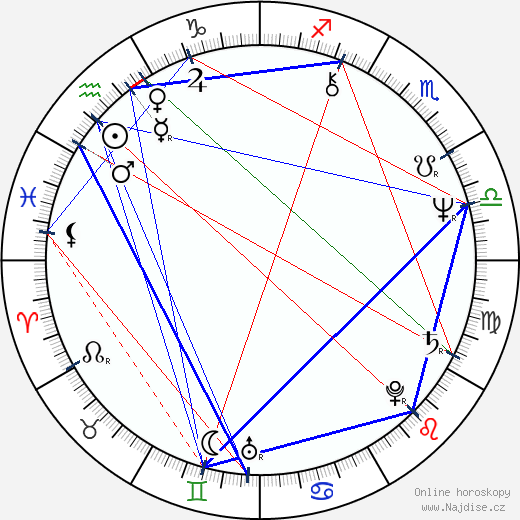George Cheung wikipedie wiki 2017, 2018 horoskop