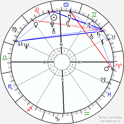 George Clinton wikipedie wiki 2017, 2018 horoskop