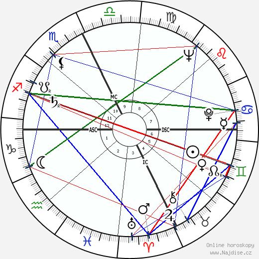 George Deukmejian wikipedie wiki 2019, 2020 horoskop