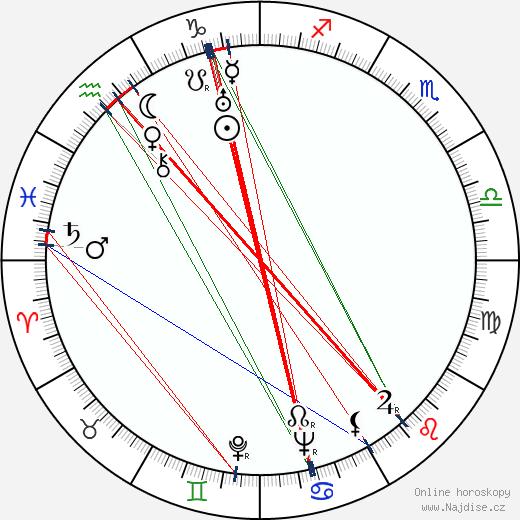 George Dolenz wikipedie wiki 2018, 2019 horoskop