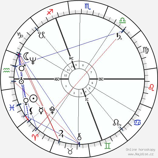 George DuMaurier wikipedie wiki 2019, 2020 horoskop
