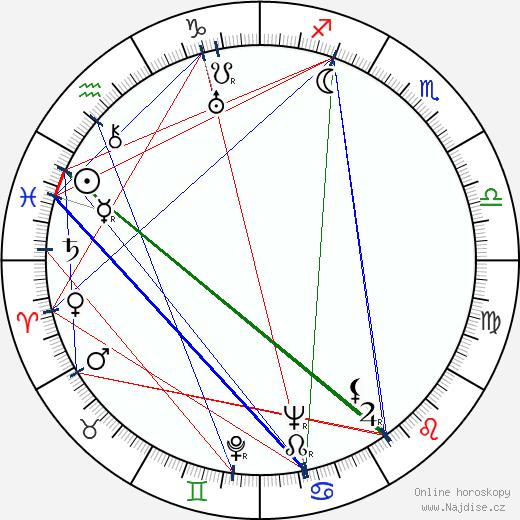 George Duning wikipedie wiki 2017, 2018 horoskop