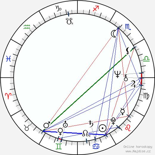 George Dzundza wikipedie wiki 2018, 2019 horoskop