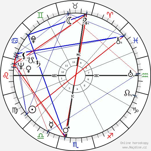George F. Rodden wikipedie wiki 2019, 2020 horoskop
