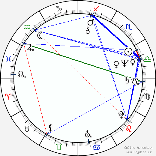 George Fenton wikipedie wiki 2018, 2019 horoskop
