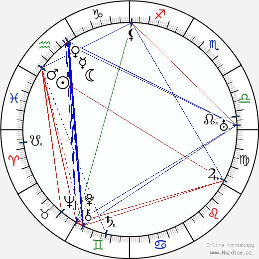 George Fitzmaurice wikipedie wiki 2018, 2019 horoskop
