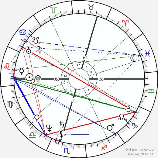George Galloway wikipedie wiki 2019, 2020 horoskop